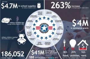 infographic-operation-homefront-military-family-impact